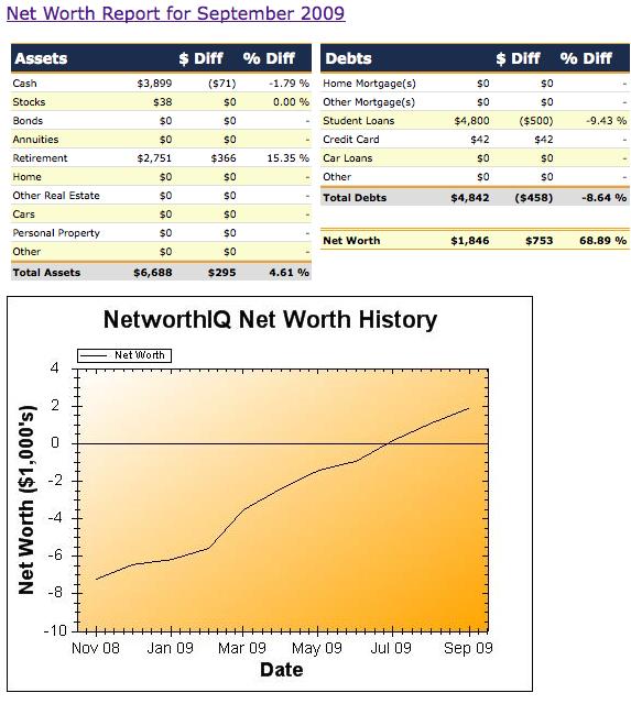 sept net worth