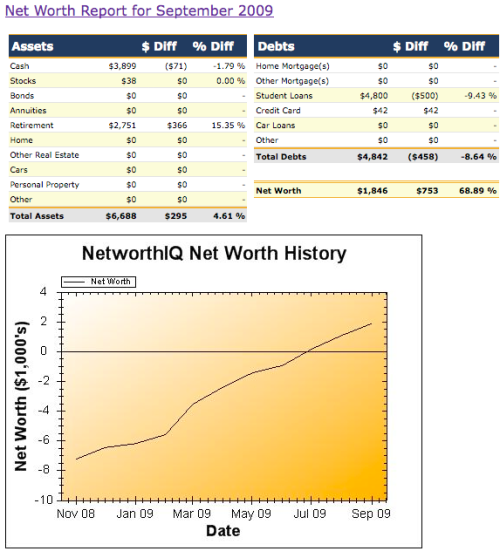 sept net worth