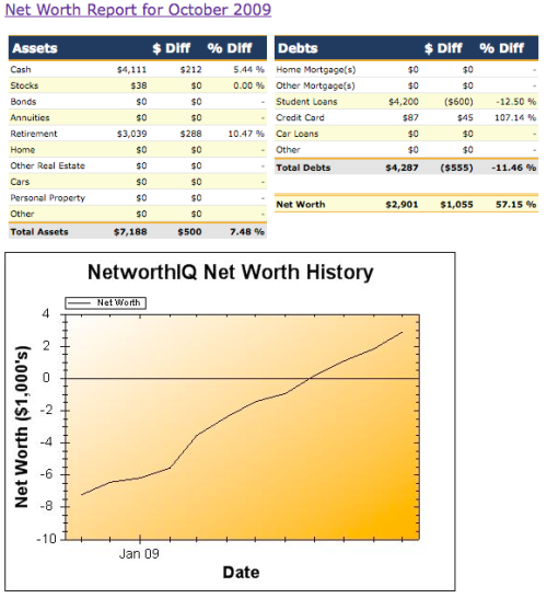october net worth